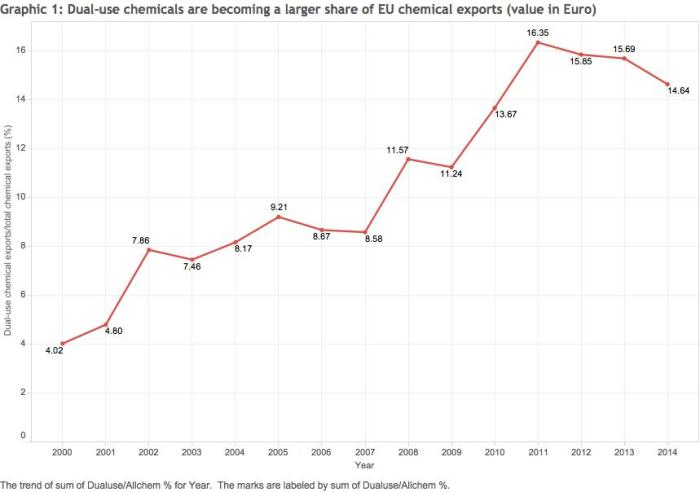 Graphic 1 Dual-use chemicals are becoming a larger share of EU chemical exports (value in Euro)