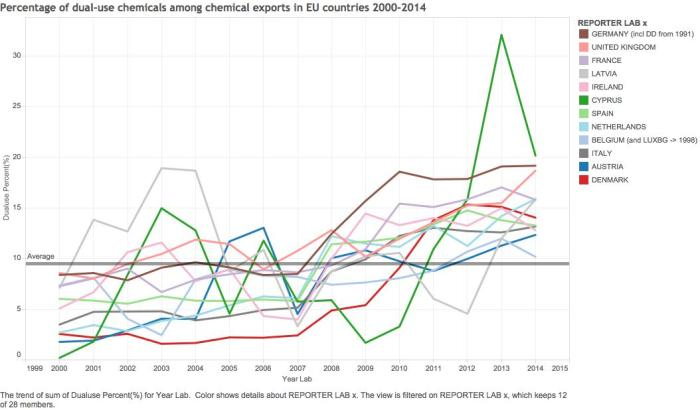Percentage of dual-use chemicals among chemical exports in EU countries 2000-2014